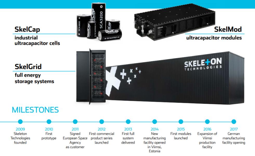 Skeleton Technologies - Jobs: Sales Manager (based in