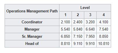 Ops Management