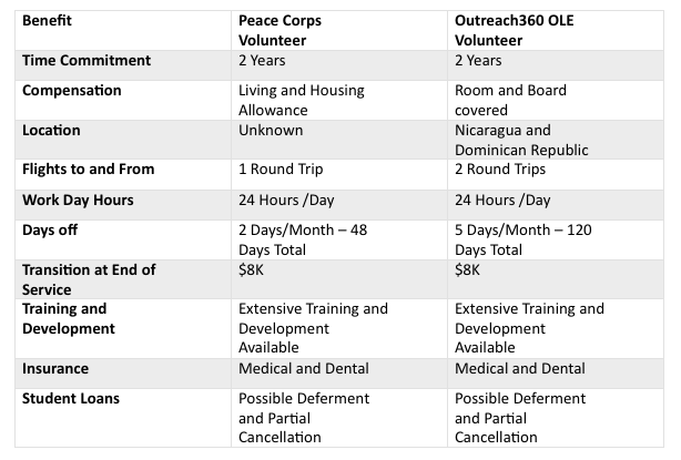 Peace Corps Comparison
