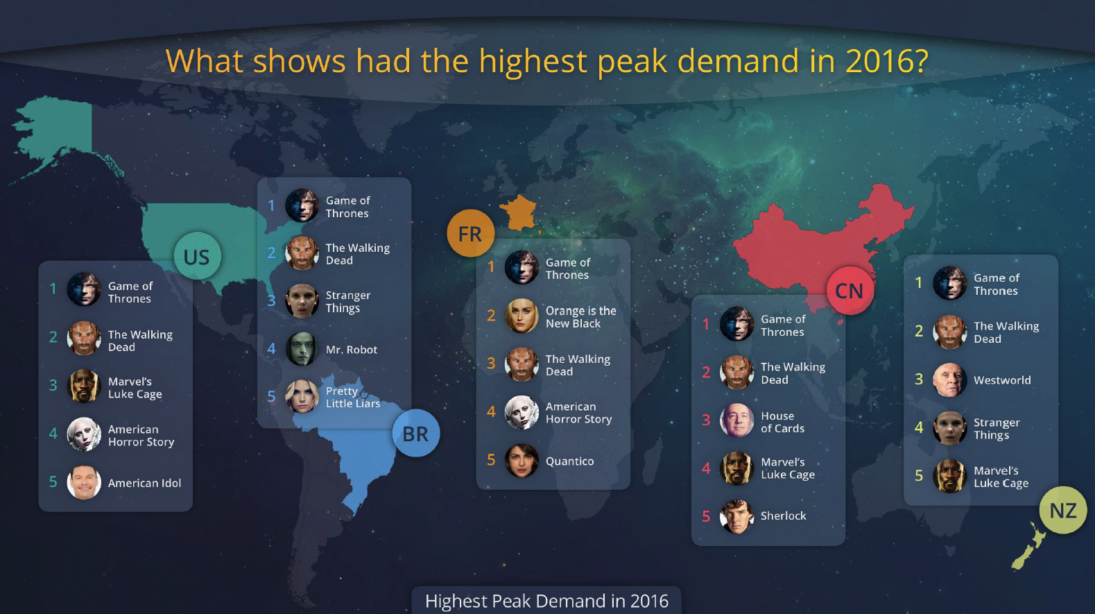 Understanding Audience Demand for TV Shows